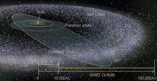 introduction to oort cloud 1 the future of the university: a perspective from the oort cloud james j duderstadt the university of michigan february, 2007 introduction whenever any group of university presidents get together, the discussions.